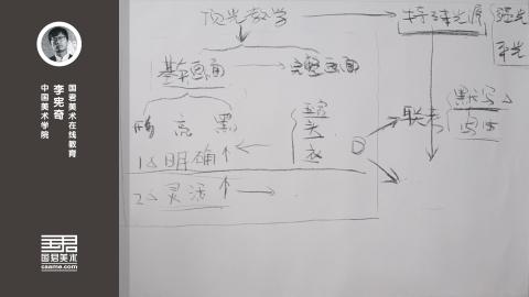 李宪奇素描头像教学体系/系统
